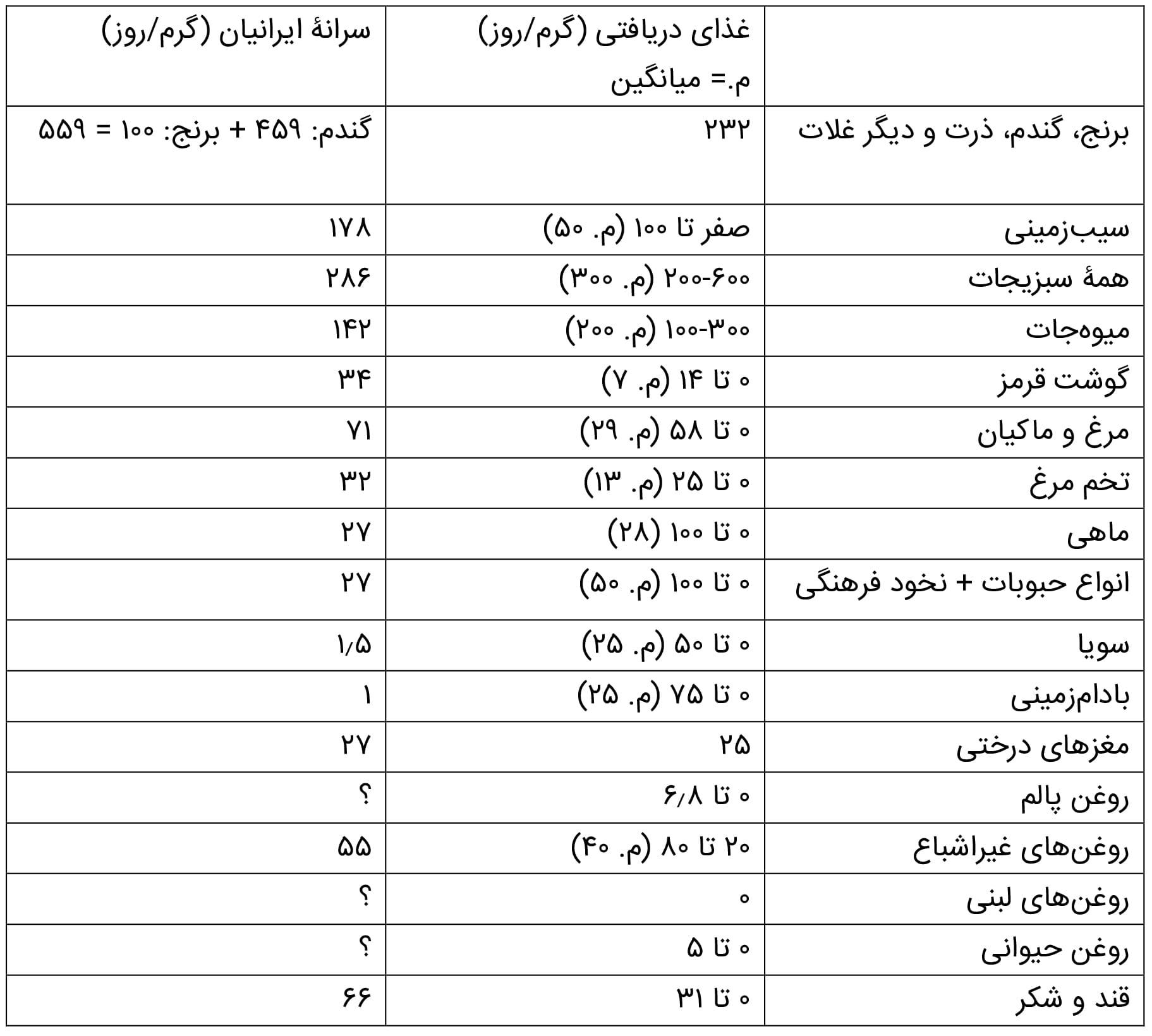 جدول رژیم غذایی مرجع (لنست) در مقایسه با رژیم فعلی ایرانیان