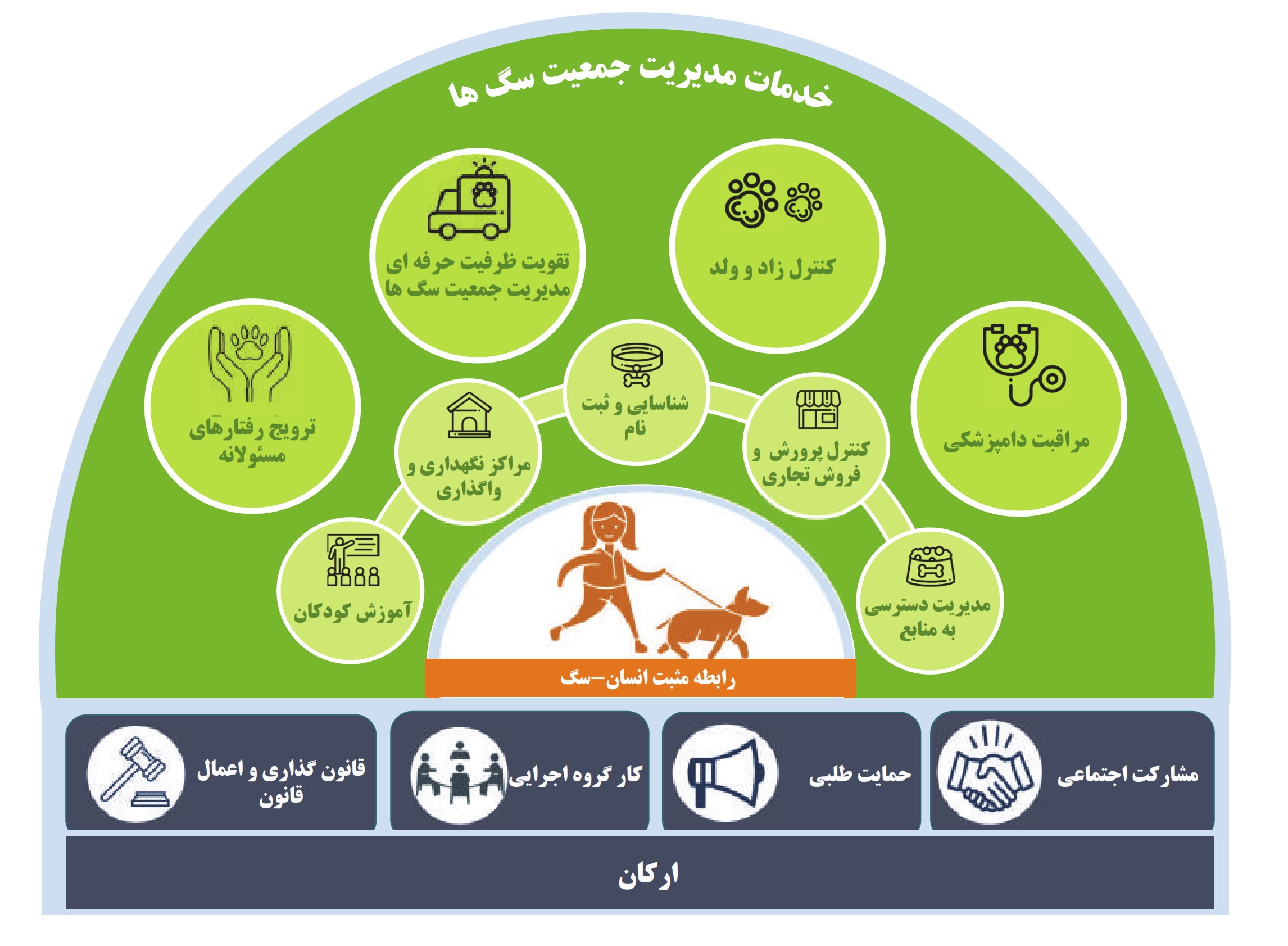 شکل 5 مدل مفهومی خدمات مدیریت جمعیت سگها از دستورالعل آیکم