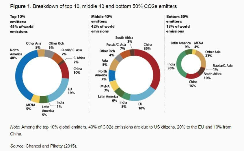 https://dl.3danet.ir/pic/carbon-emissions-inequality-climate-change-Piketty.jpg