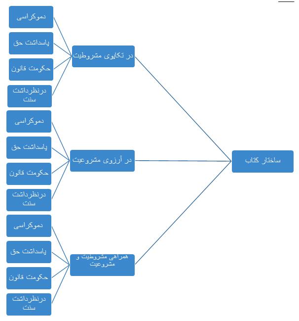 https://dl.3danet.ir/pic/four-theories-of-governance-1.jpg